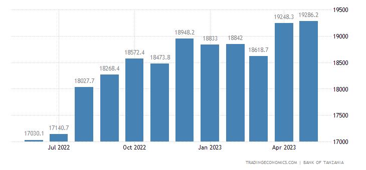 Tanzania Money Supply M1
