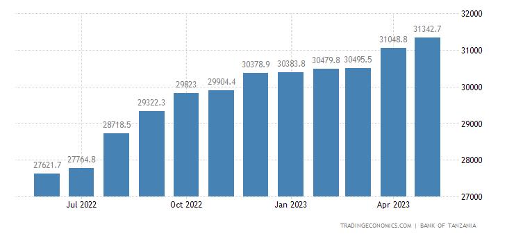 Tanzania Money Supply M2