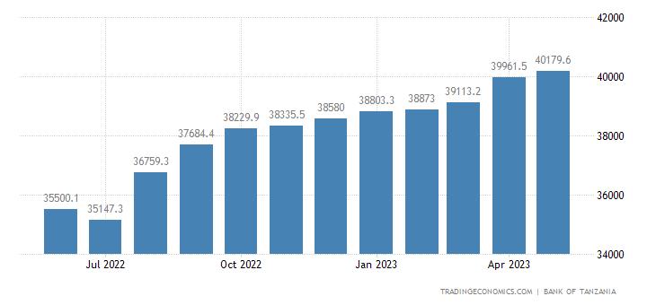 Tanzania Money Supply M3
