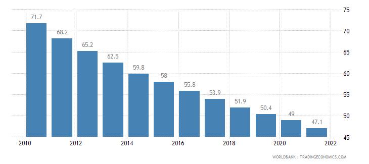 tanzania mortality rate under 5 per 1 000 wb data