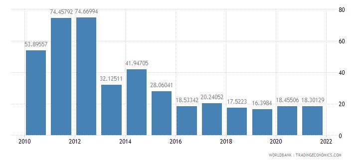 tanzania multilateral debt service percent of public and publicly guaranteed debt service wb data