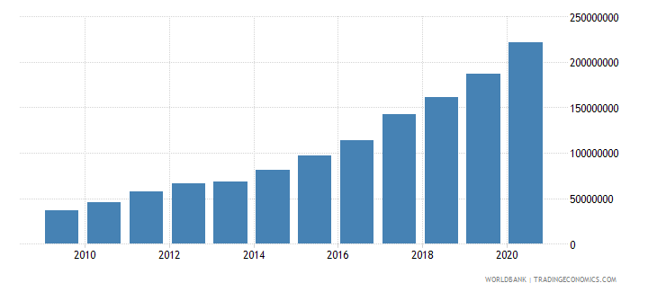 tanzania multilateral debt service tds us dollar wb data