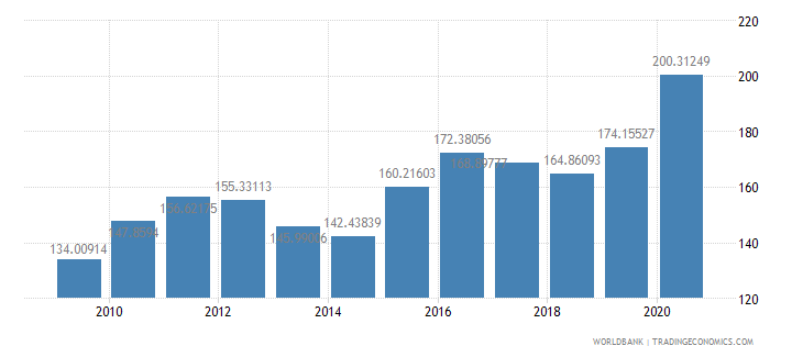 tanzania net barter terms of trade index 2000  100 wb data