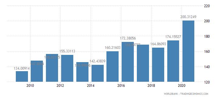 tanzania net barter terms of trade index 2000  100 wb data