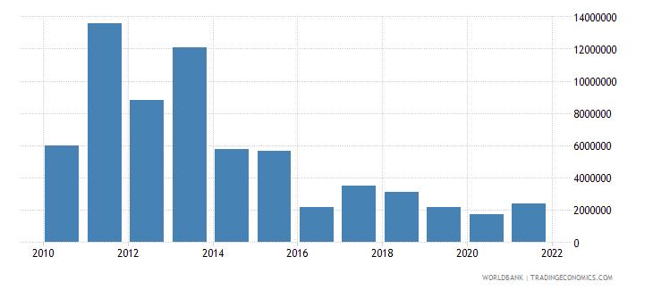 tanzania net bilateral aid flows from dac donors australia us dollar wb data
