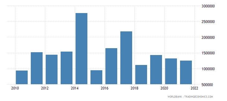 tanzania net bilateral aid flows from dac donors austria us dollar wb data