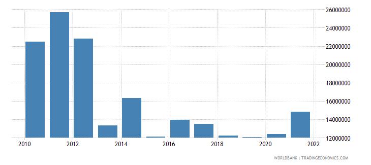 tanzania net bilateral aid flows from dac donors belgium us dollar wb data