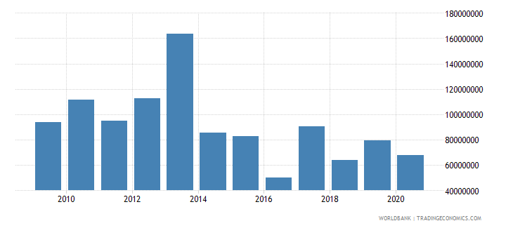 tanzania net bilateral aid flows from dac donors canada us dollar wb data