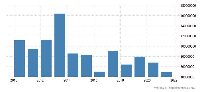 tanzania net bilateral aid flows from dac donors canada us dollar wb data
