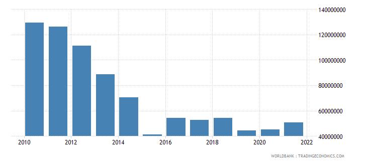 tanzania net bilateral aid flows from dac donors denmark us dollar wb data