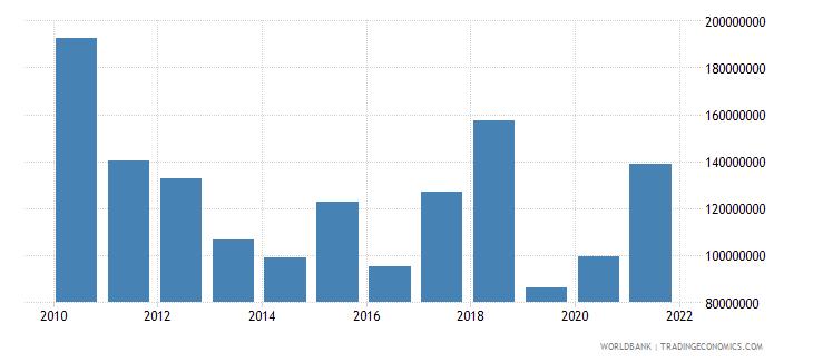 tanzania net bilateral aid flows from dac donors european commission us dollar wb data