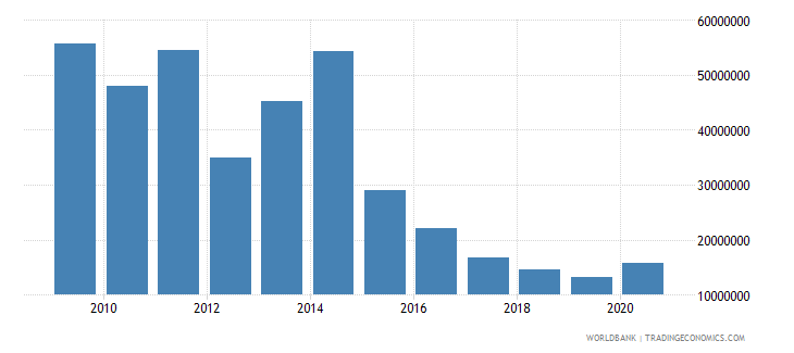 tanzania net bilateral aid flows from dac donors finland us dollar wb data