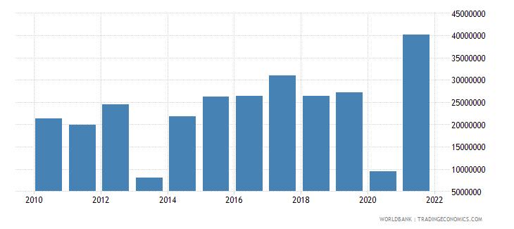 tanzania net bilateral aid flows from dac donors france us dollar wb data
