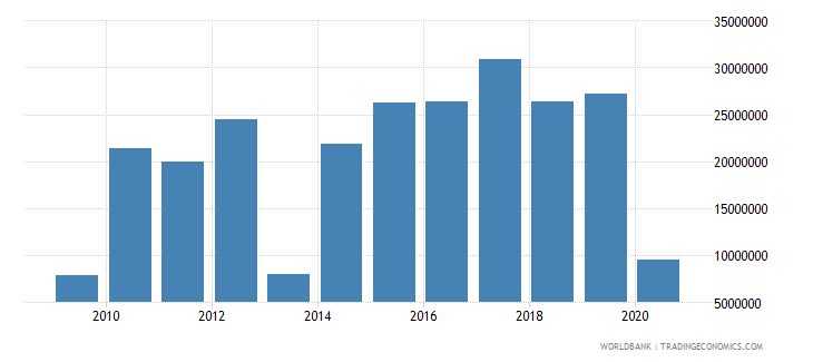 tanzania net bilateral aid flows from dac donors france us dollar wb data