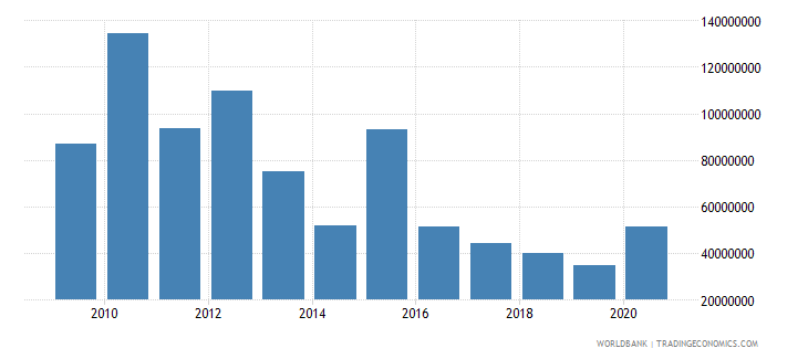 tanzania net bilateral aid flows from dac donors germany us dollar wb data