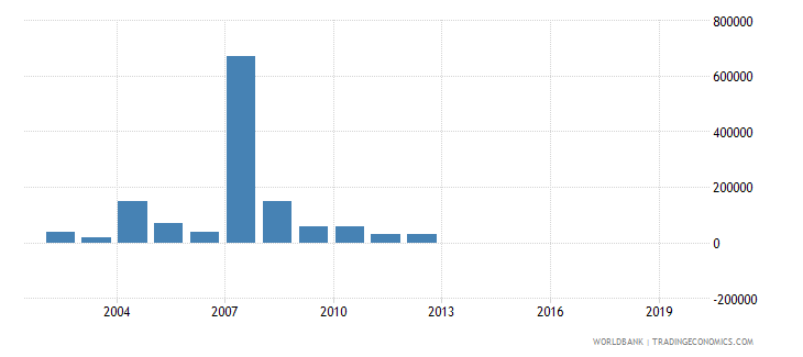 tanzania net bilateral aid flows from dac donors greece us dollar wb data