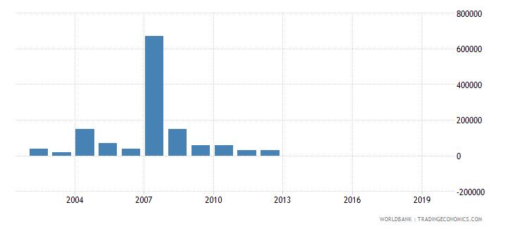 tanzania net bilateral aid flows from dac donors greece us dollar wb data