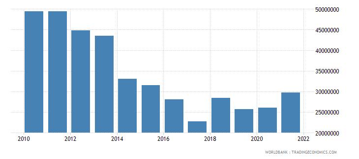 tanzania net bilateral aid flows from dac donors ireland us dollar wb data