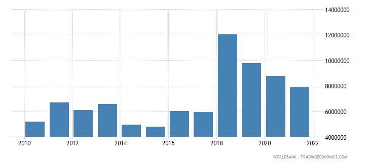 tanzania net bilateral aid flows from dac donors italy us dollar wb data