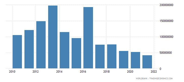 tanzania net bilateral aid flows from dac donors japan us dollar wb data