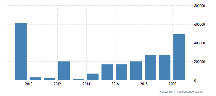 tanzania net bilateral aid flows from dac donors luxembourg us dollar wb data
