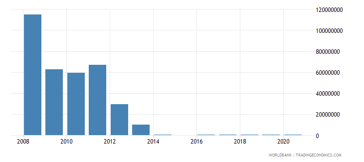 tanzania net bilateral aid flows from dac donors netherlands us dollar wb data