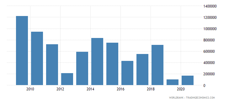 tanzania net bilateral aid flows from dac donors new zealand us dollar wb data