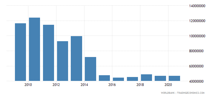 tanzania net bilateral aid flows from dac donors norway us dollar wb data