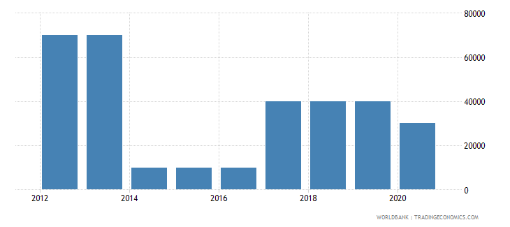 tanzania net bilateral aid flows from dac donors portugal us dollar wb data