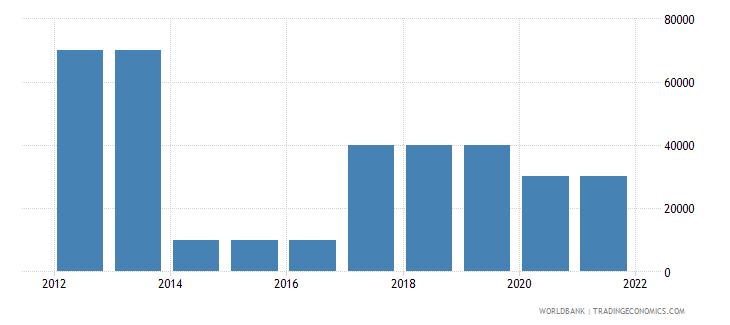 tanzania net bilateral aid flows from dac donors portugal us dollar wb data