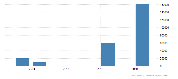 tanzania net bilateral aid flows from dac donors slovak republic current us$ wb data