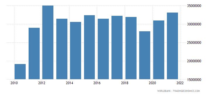 tanzania net bilateral aid flows from dac donors switzerland us dollar wb data