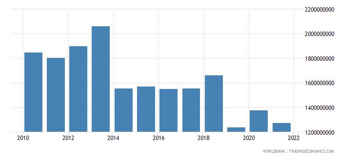 tanzania net bilateral aid flows from dac donors total us dollar wb data