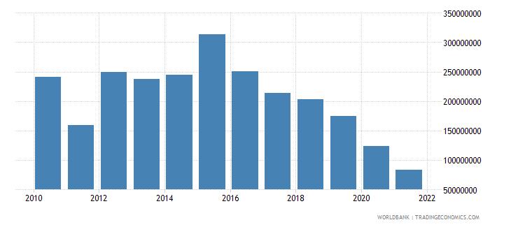 tanzania net bilateral aid flows from dac donors united kingdom us dollar wb data