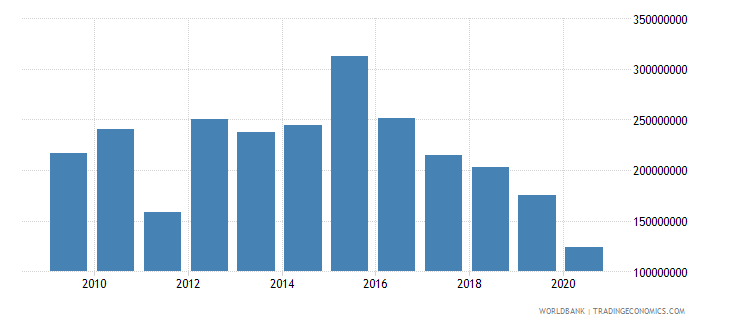 tanzania net bilateral aid flows from dac donors united kingdom us dollar wb data