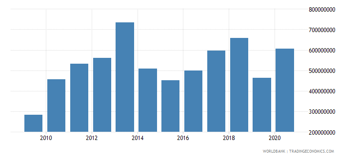 tanzania net bilateral aid flows from dac donors united states us dollar wb data