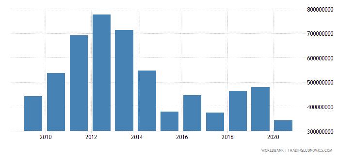 tanzania net capital account bop us dollar wb data