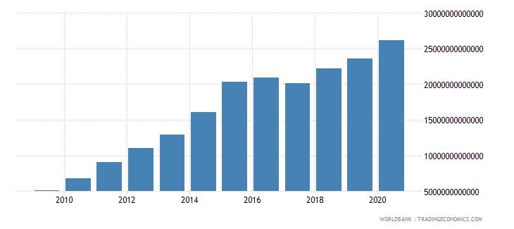 tanzania net domestic credit current lcu wb data