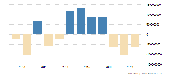 tanzania net errors and omissions adjusted bop us dollar wb data