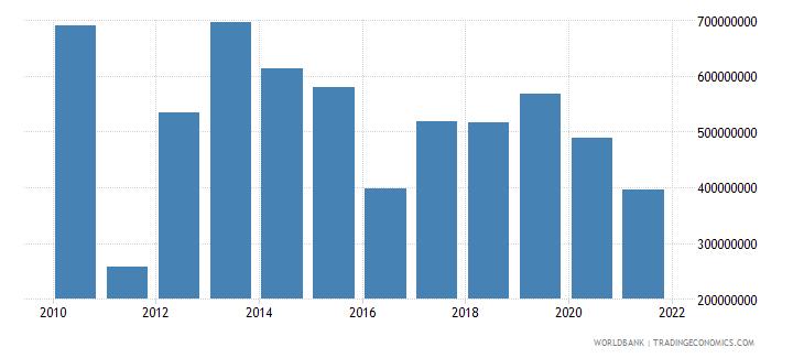 tanzania net financial flows ida nfl us dollar wb data