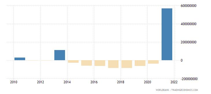 tanzania net financial flows imf nonconcessional nfl us dollar wb data