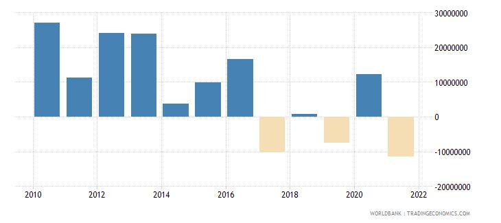 tanzania net financial flows others nfl us dollar wb data