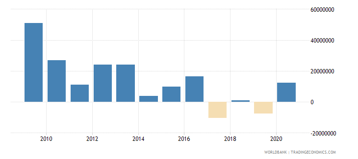tanzania net financial flows others nfl us dollar wb data