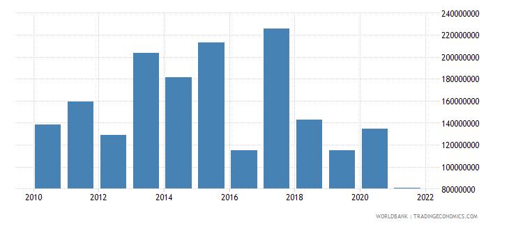 tanzania net financial flows rdb concessional nfl us dollar wb data