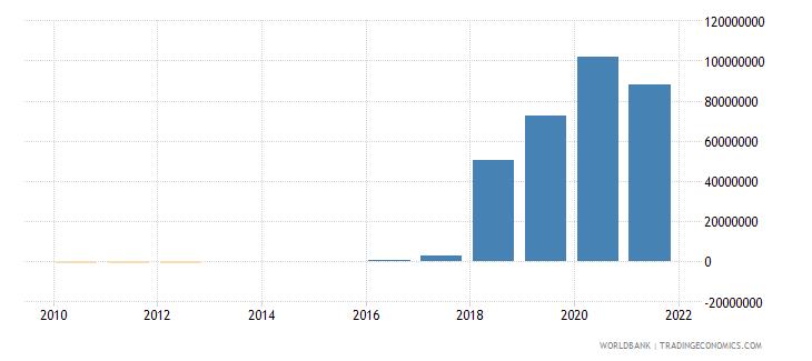 tanzania net financial flows rdb nonconcessional nfl us dollar wb data