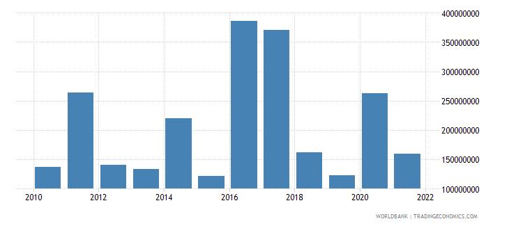 tanzania net flows on external debt private nonguaranteed png nfl us dollar wb data