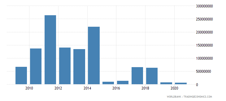 tanzania net flows on external debt private nonguaranteed png nfl us dollar wb data