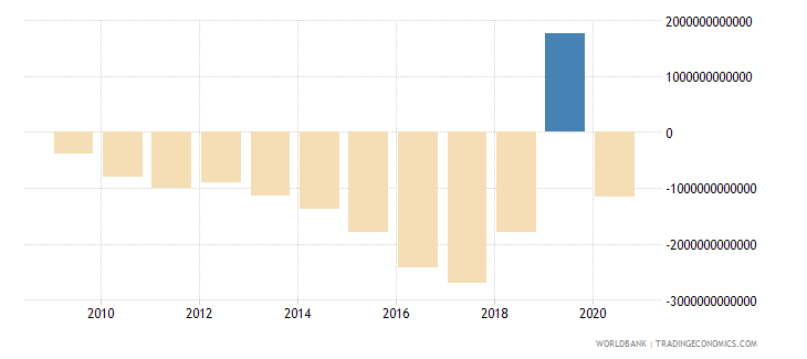 tanzania net income from abroad current lcu wb data