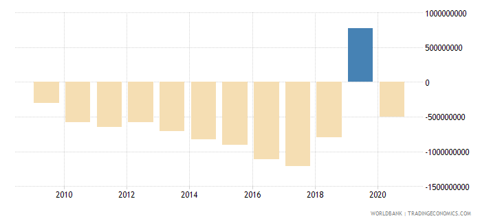 tanzania net income from abroad us dollar wb data
