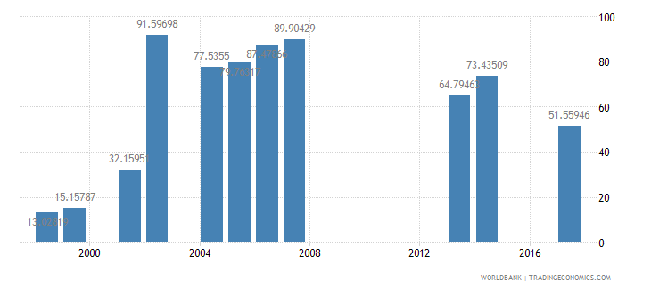 tanzania net intake rate in grade 1 female percent of official school age population wb data